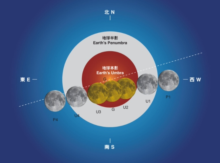月全食 Lunar Eclipse 2018